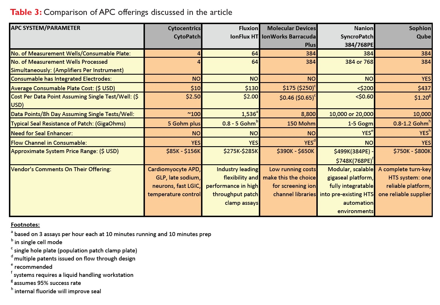 Table 3 Comparison of automated patch clamp offering discussed in this article