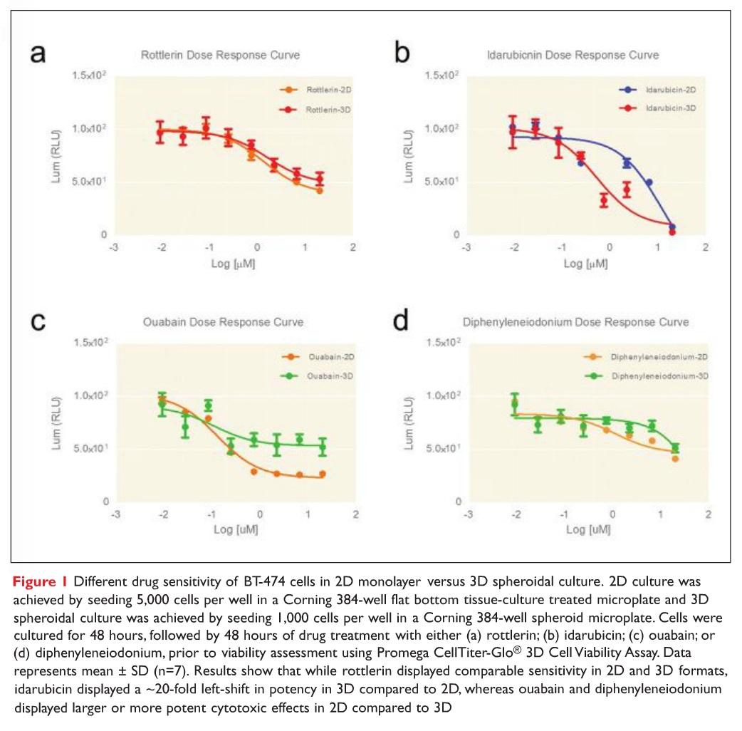 Figure 1 Different drug sensitivity of BT-474 cells in 2D monolayer versus 3D spheroidal culture