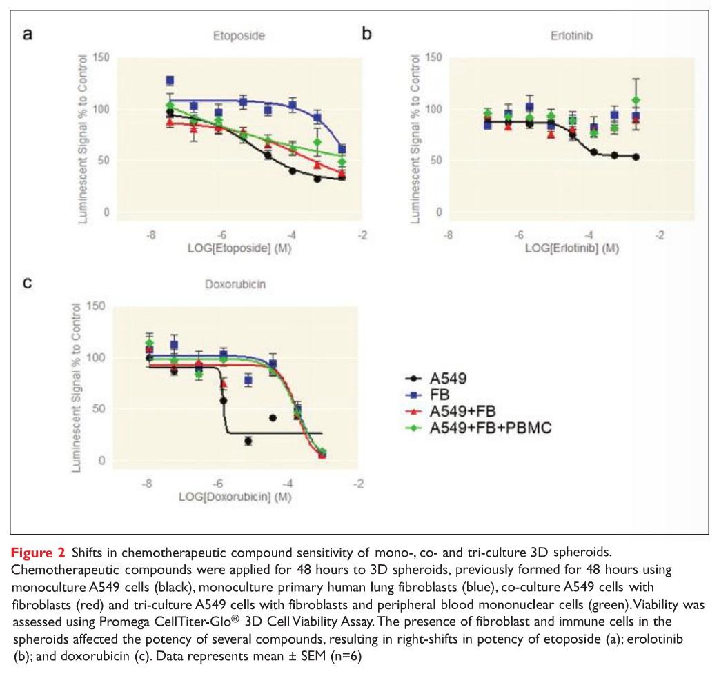 Figure 2 Shifts in chemotherapeutic compound sensitivity of mono-, co- and tri-culture 3D spheroids.