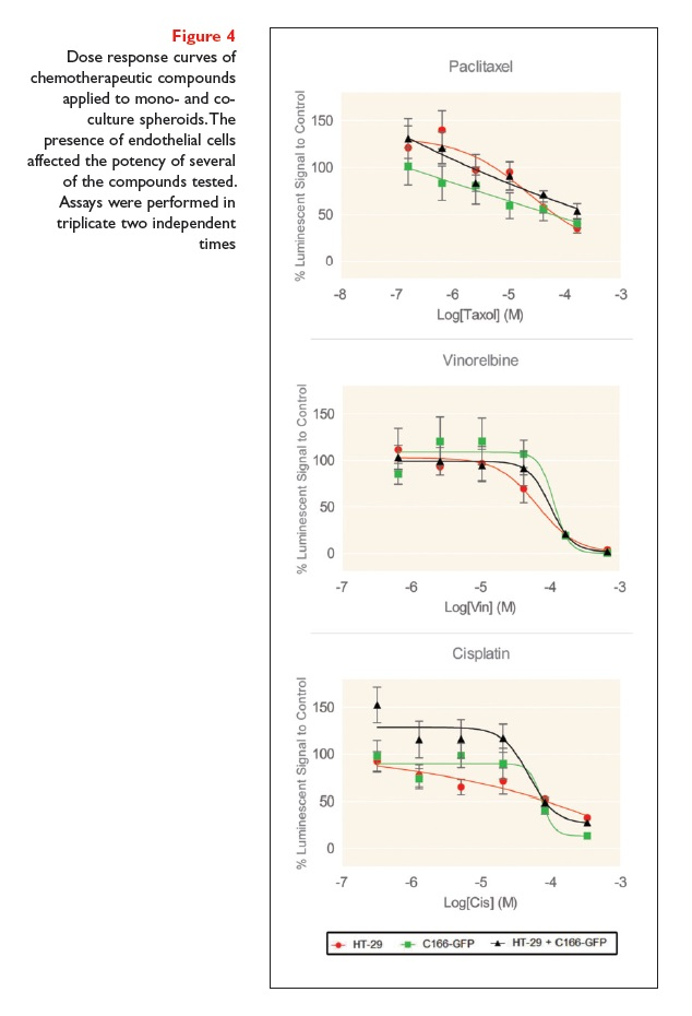 Figure 4 Dose response curves of chemotherapeutic compounds applied to mono and co culture spheroids