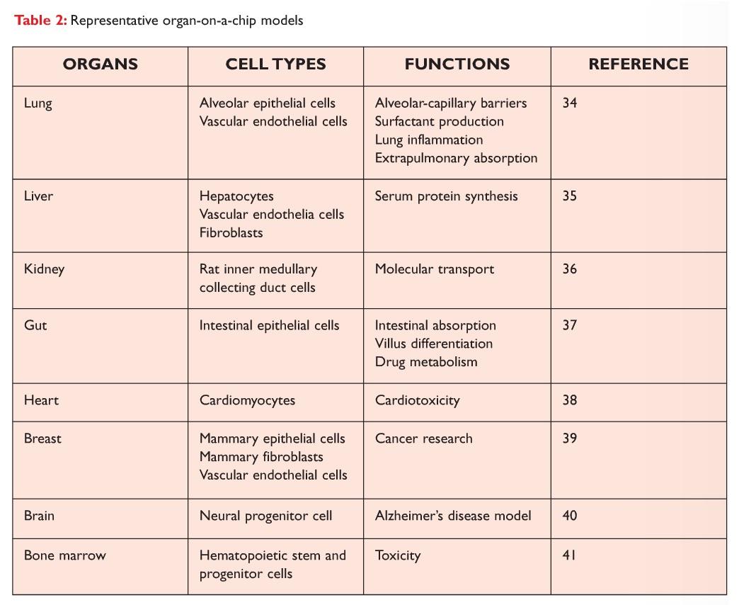 Table 2 Representative organ-on-a-chip models