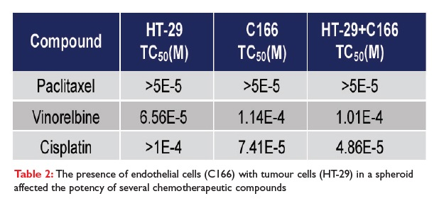 Table 2 The presence of endothelial cells (C166) with tumour cells (HT-29) in a spheroid affected the potency of several chemotherapeutic compounds