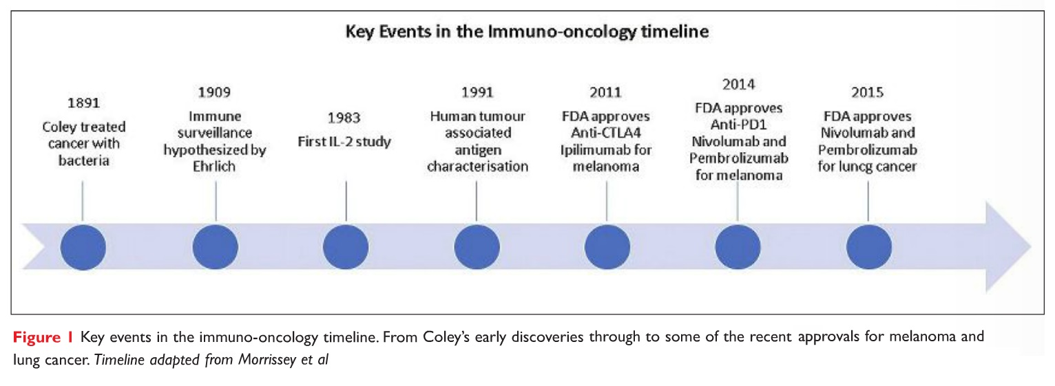 Figure 1 Key events in the immuno-oncology timeline