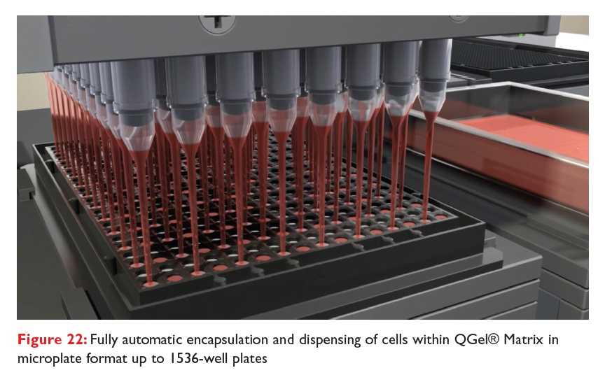Figure 22 Fully automatic encapsulation and dispensing of cells within QGel Matrix in microplate format up to 1536-well plates