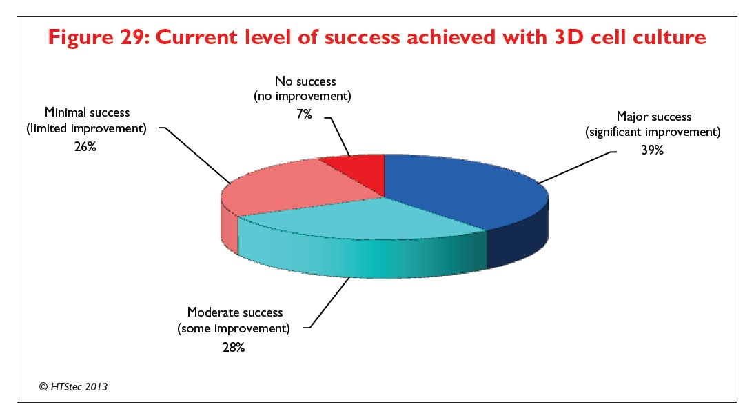 Figure 29 Current level of success achieved with 3D cell culture