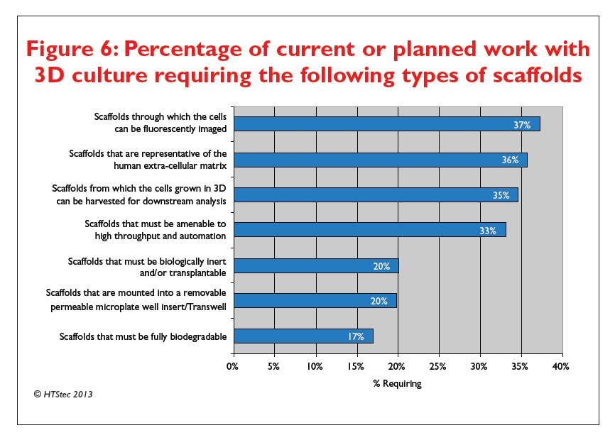 Figure 6 Percentage of current or planned work with 3D culture requiring the following types of scaffolds