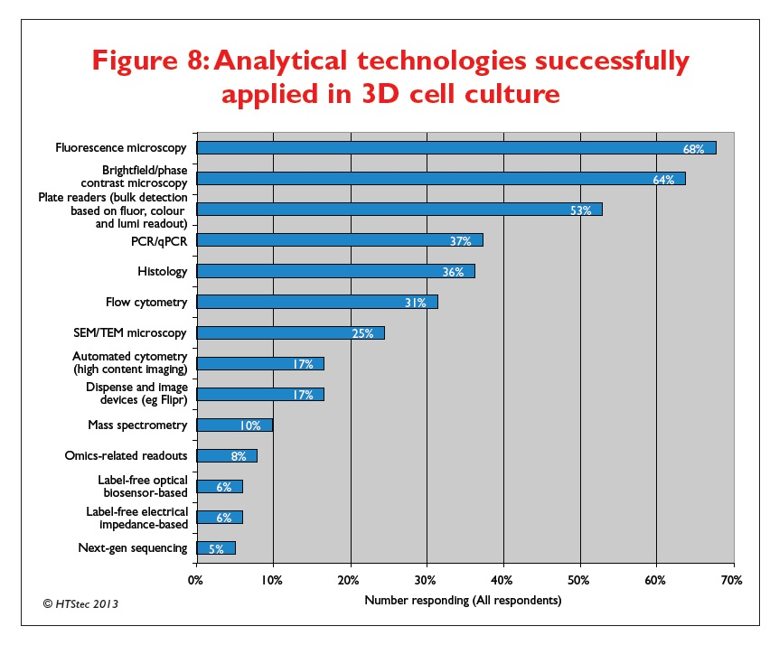 Figure 8 Analytical technologies successfully applied in 3D cell culture
