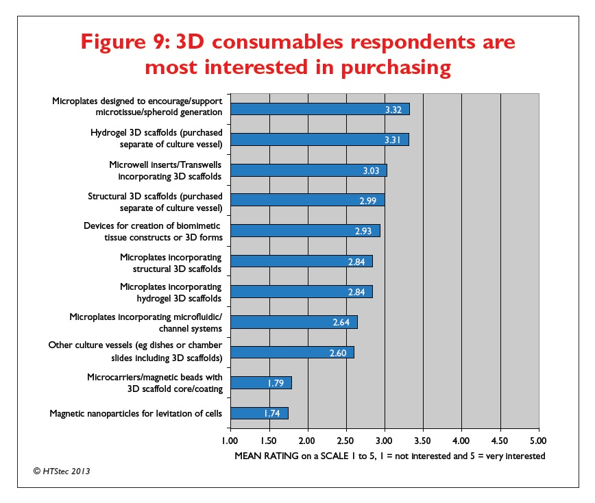 Figure 9 3D consumables respondents are most interested in purchasing
