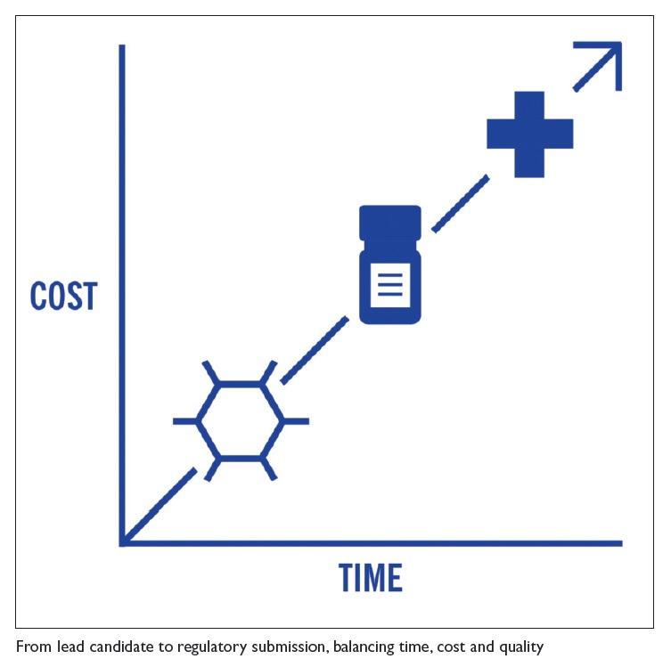 Image 2 Cost Time Graph, from lead candidate to regulatory submission, balancing time, cost and quality