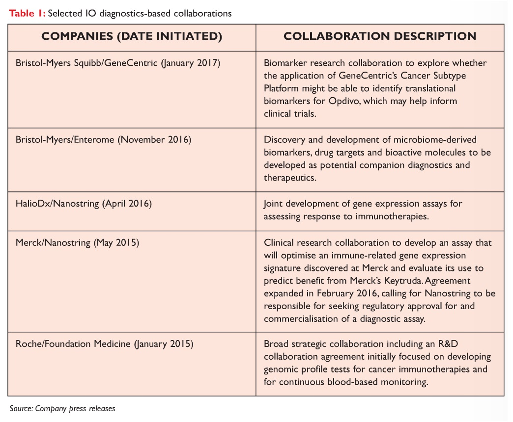 Table 1 Selected IO diagnostics-based collaborations