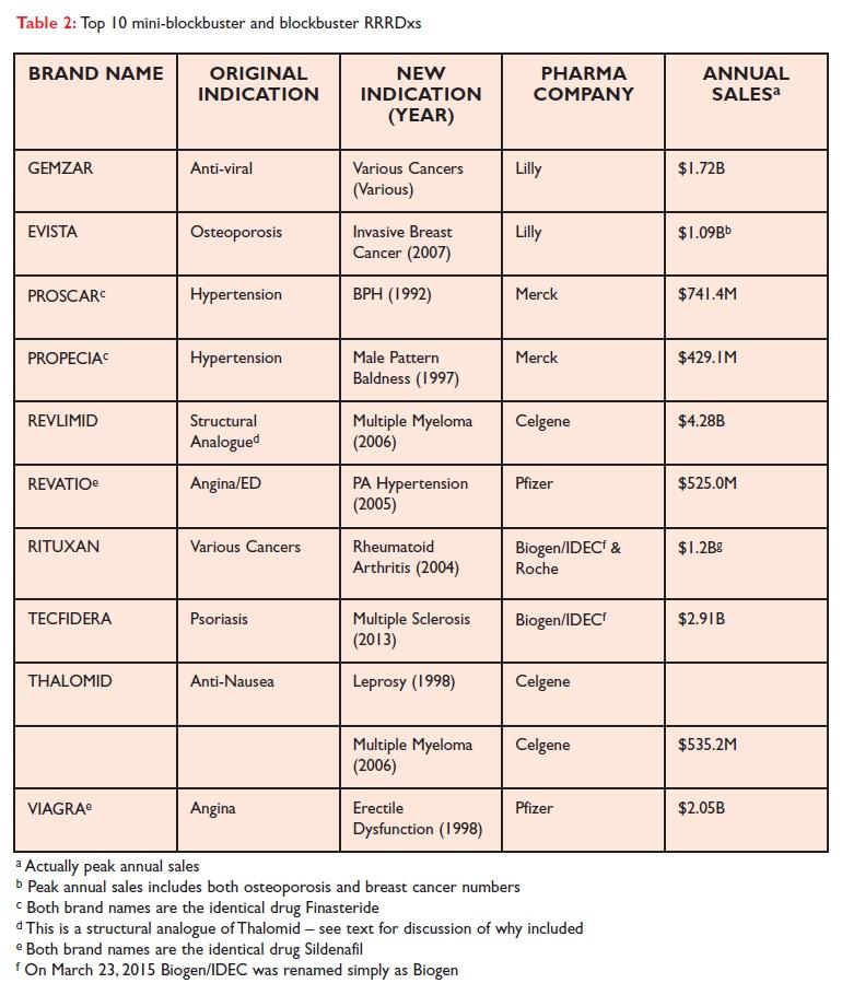 Table 2 Top 10 mini-blockbuster and blockbuster RRRDxs