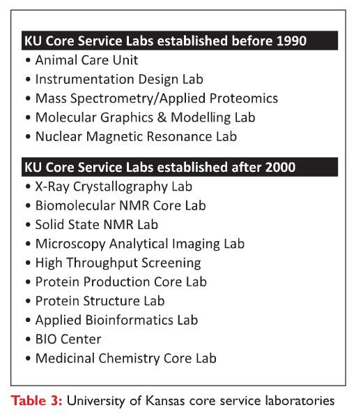Table 3 University of Kansas core service laboratories