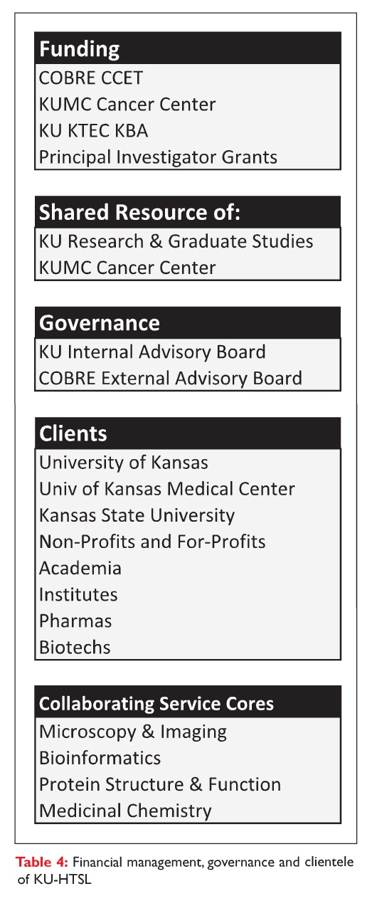 Table 4 Financial management, governance and clientele of KU-HTSL