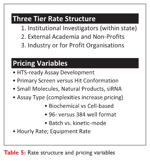 Table 5 Rate structure and pricing variables