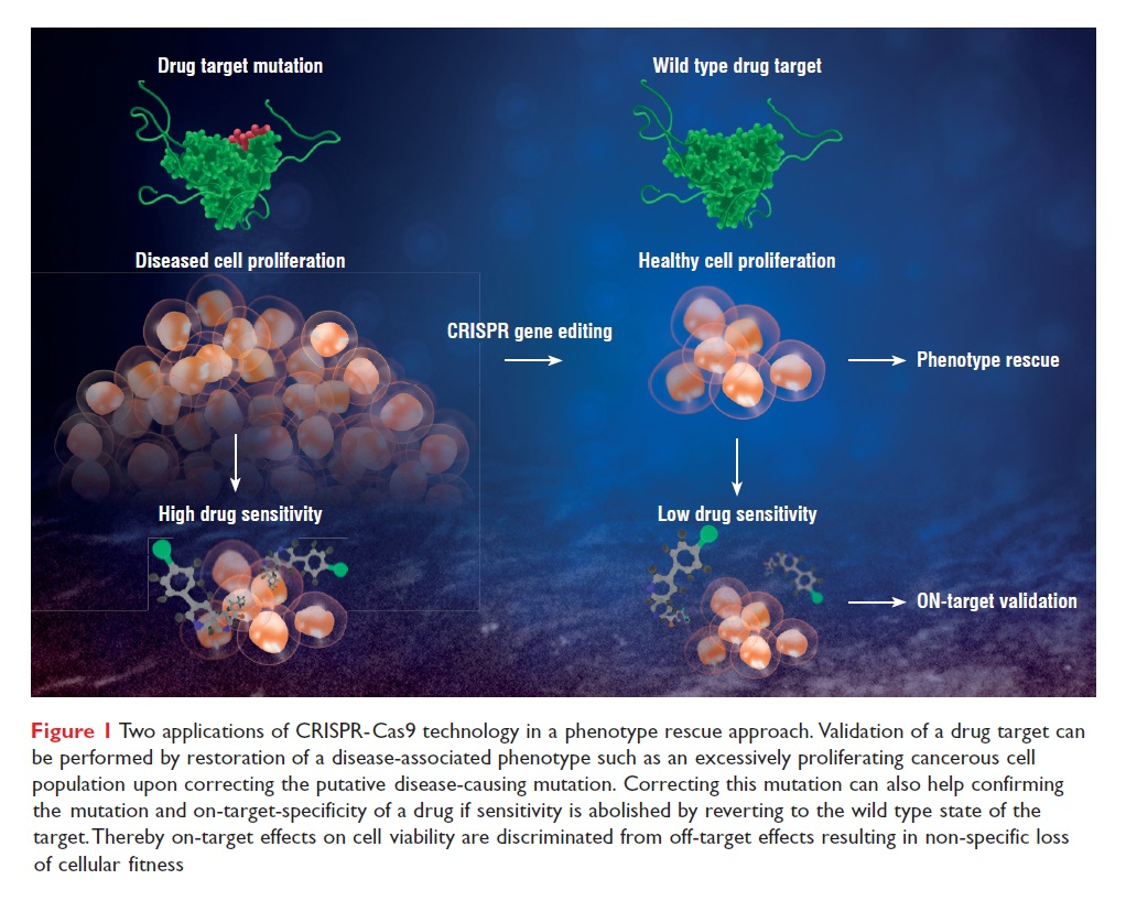 Figure 1 Two applications of CRISPR-Cas9 technology in a phenotype rescue approach