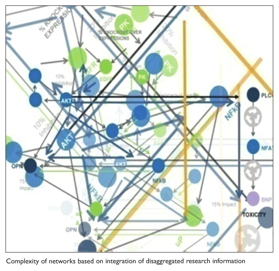 Figure 2 Complexity of networks based on integration of disaggregated research information