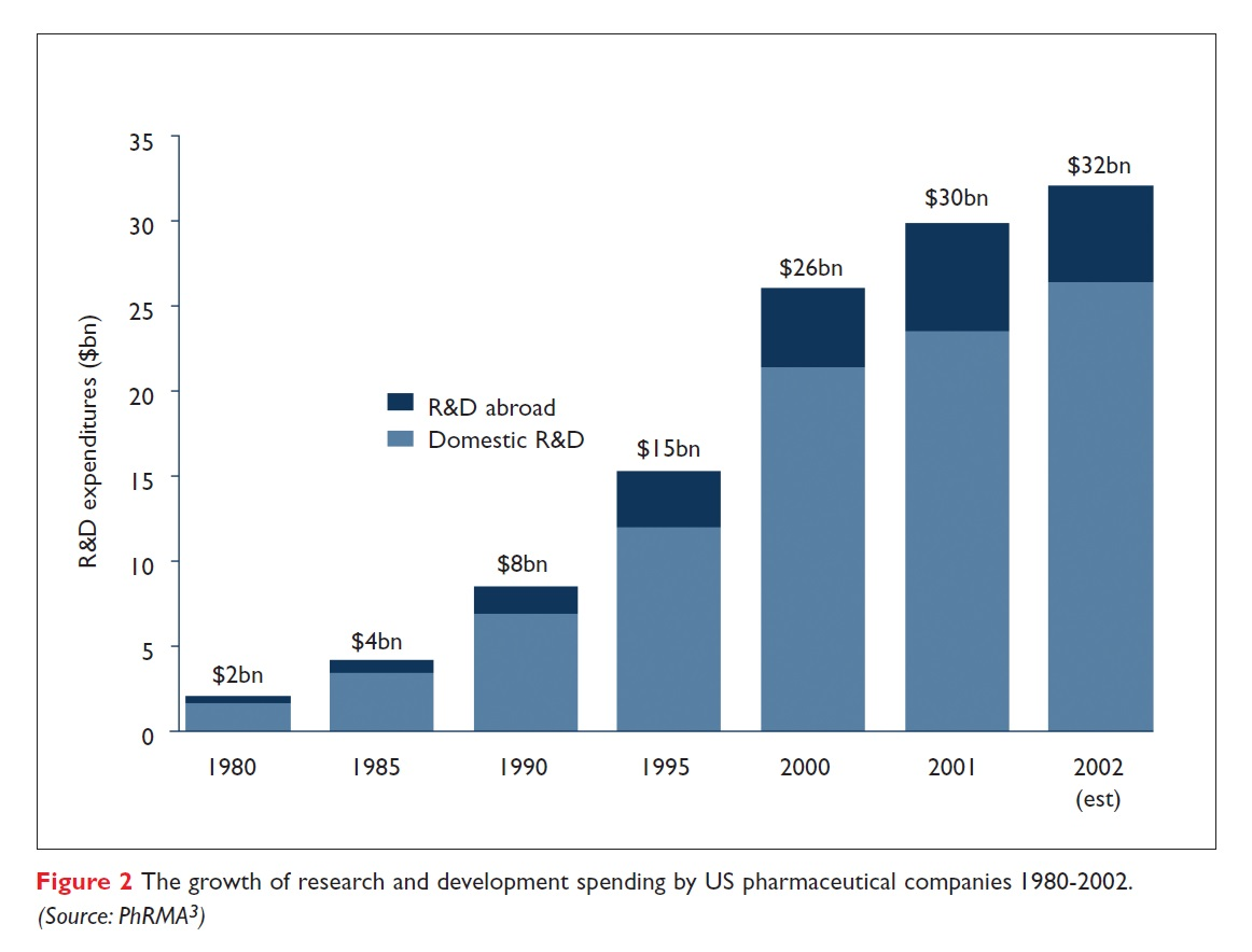 Figure 2 The growth of research and development spending by US pharmaceutical companies 1980-2002