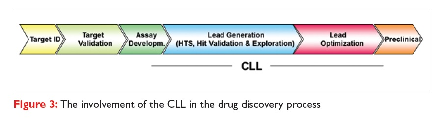 Figure 3 The involvement of the CLL in the drug discovery process