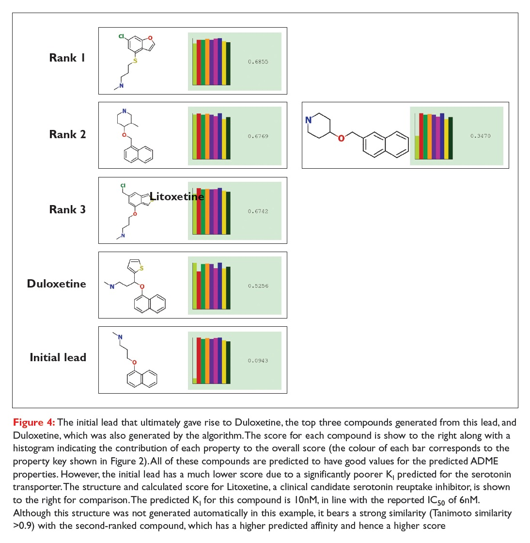 Figure 4 The initial lead that ultimately gave rise to Duloxetine, compounds diagrams