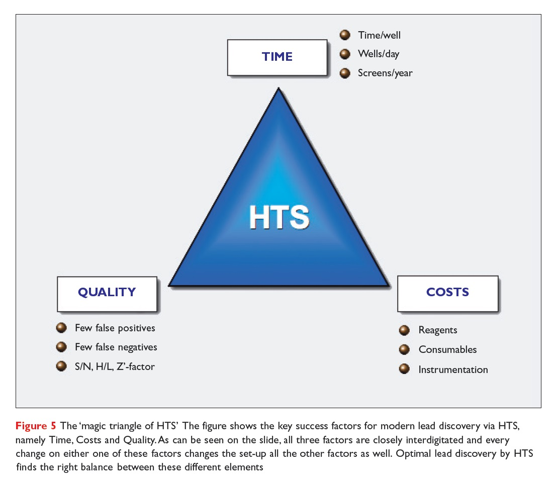 Figure 5 The 'magic triangle of HTS'. The figure shows the key success factors for modern lead discovery via HTS