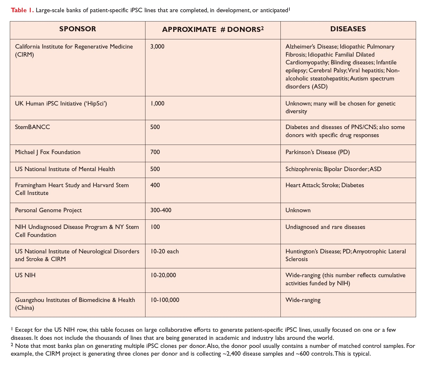 Table 1 Large-scale banks of patient-specific iPSC lines that are completed, in development, or anticipated