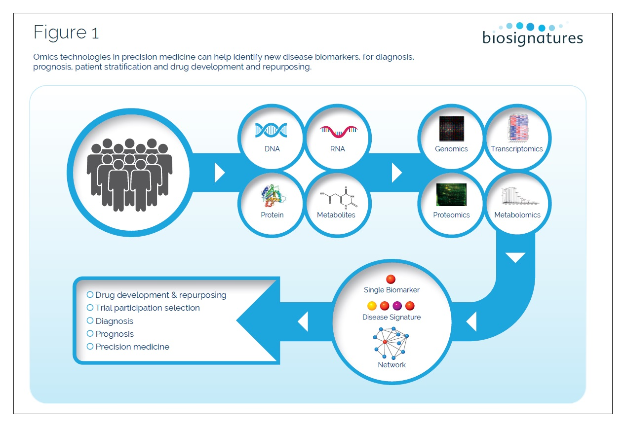 Figure 1 Omics technologies in precision medicine
