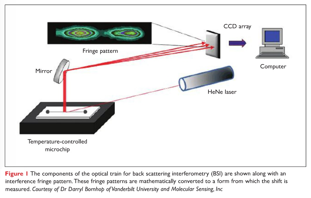 Figure 1 The components of the optical train for back scattering interferometry (BSI) are shown along with an interference fringe pattern