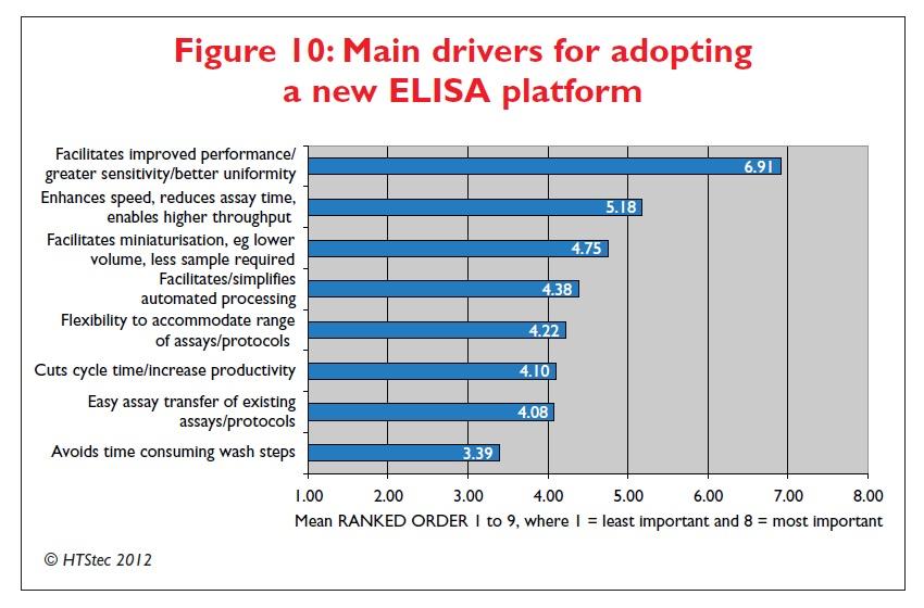 Figure 10 Main drivers for adopting a new ELISA platform