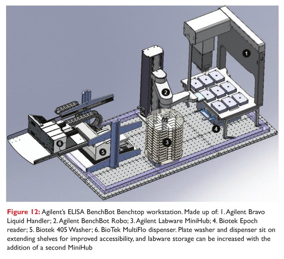 Figure 12 Agilent's ELISA BenchBot Benchtop workstation