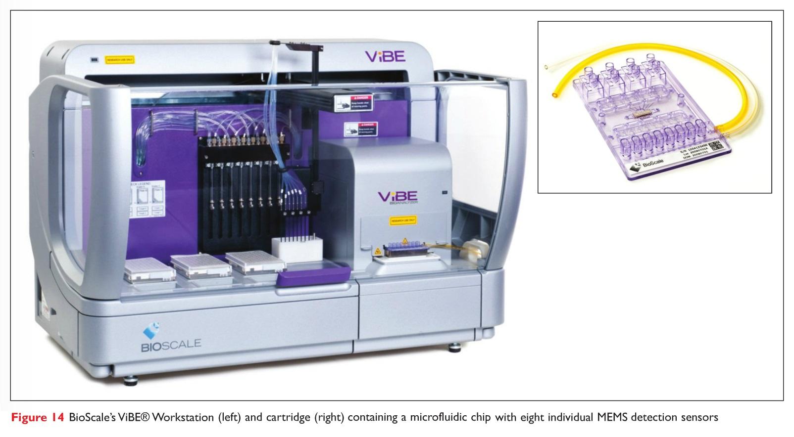 Figure 14 BioScale's ViBE Workstation and cartridge