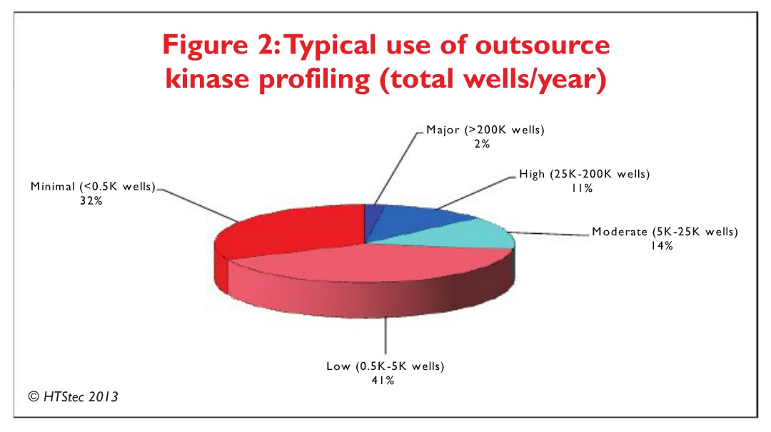 Figure 2 Typical use of outsource kinase profiling (total wells/year)