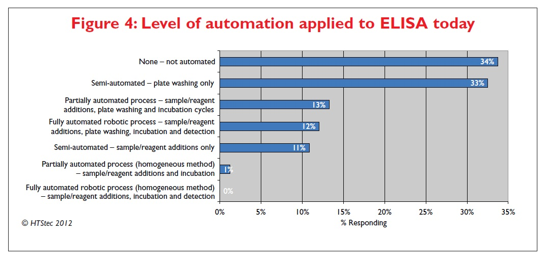 Figure 4 Level of automation applied to ELISA today