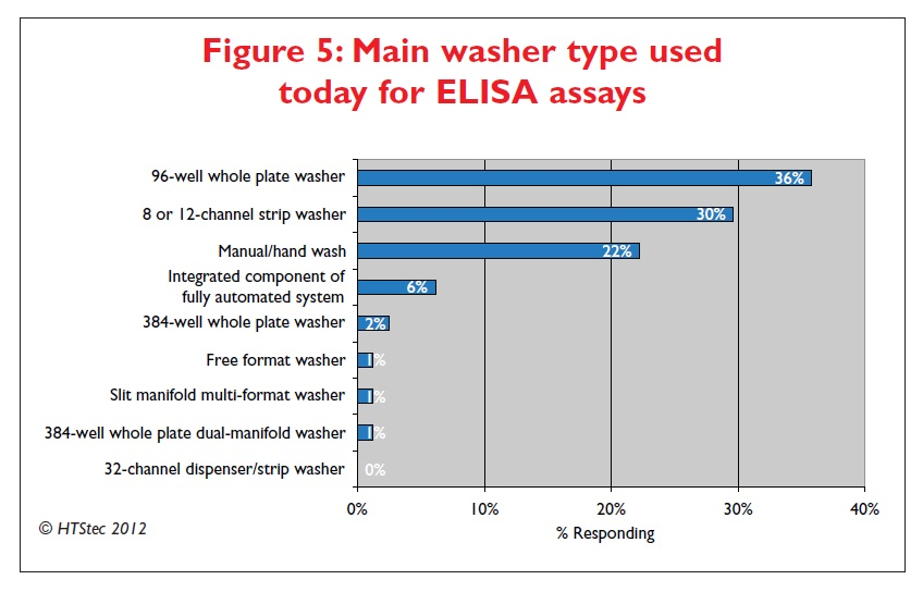 Figure 5 Main washer type used today for ELISA assays