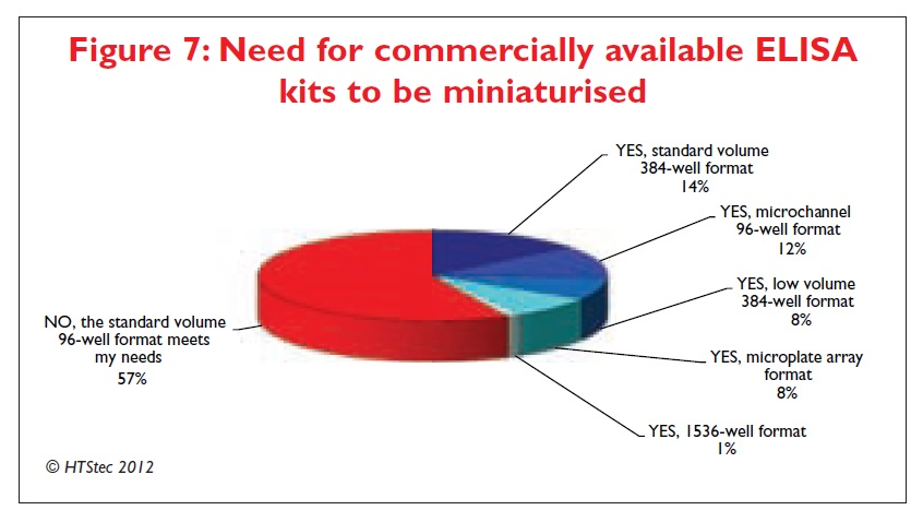 Figure 7 Need for commercially available ELISA kits to be miniaturised