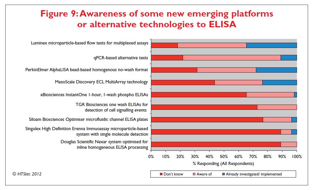 Figure 9 Awareness of some new emerging platforms or alternative technologies to ELISA