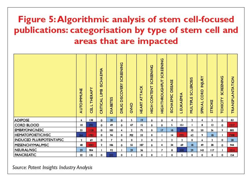 Figure 5 Algorithmic analysis of stem cell focused publications