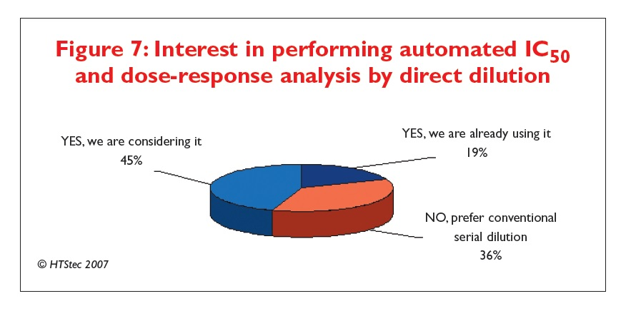 Figure 7 Interest in performing automated IC50 and dose-response analysis by direct dilution