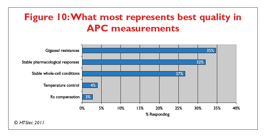 Figure 10 What most represents best quality in APC measurements