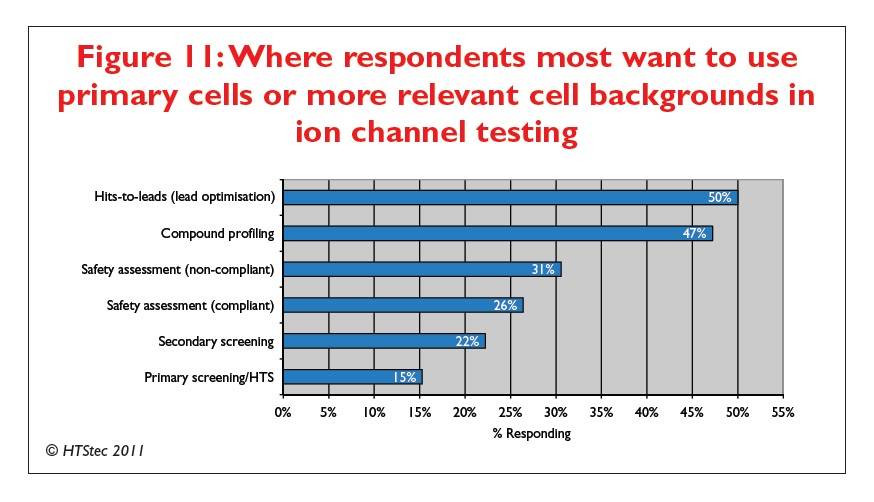 Figure 11 Where respondents most want to use primary cells or more relevant cell backgrounds in ion channel testing