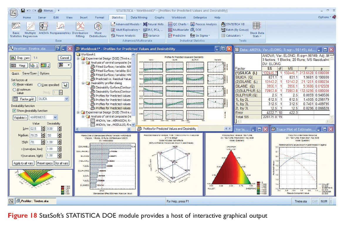Figure 18 StatSoft's STATISTICA DOE module provides a host of interactive graphical output