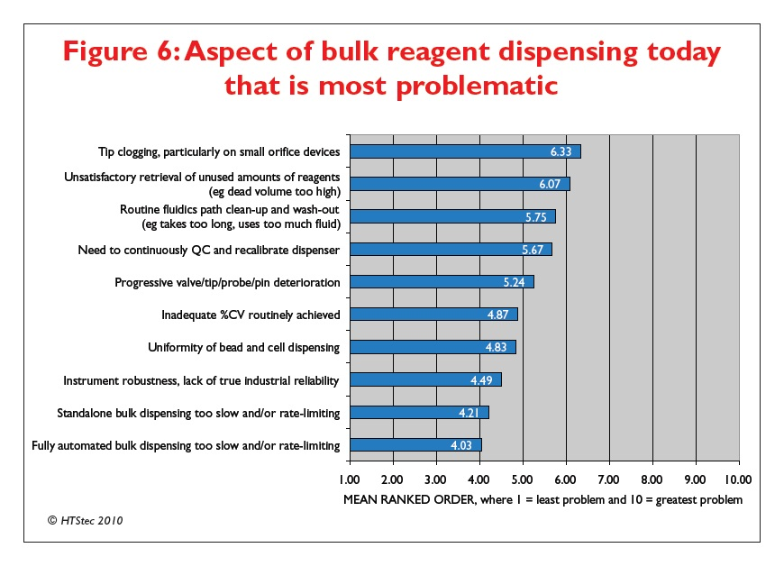 Figure 6 Aspect of bulk reagent dispensing today that is most problematic