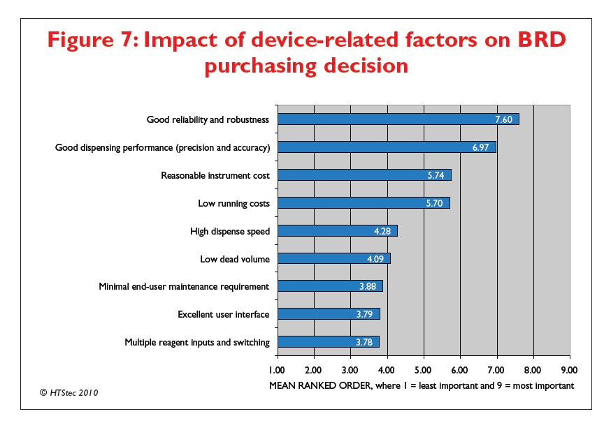 Figure 7 Impact of device-related factors on BRD purchasing decision