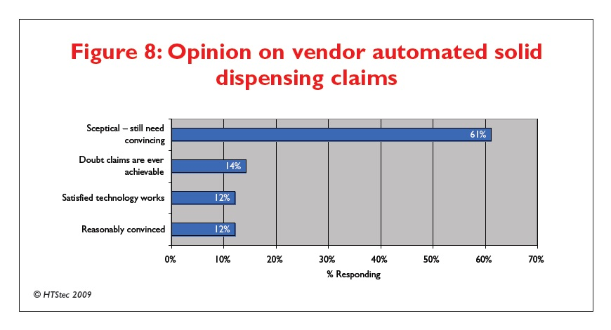 Figure 8 Opinion on vendor automated solid dispensing claims