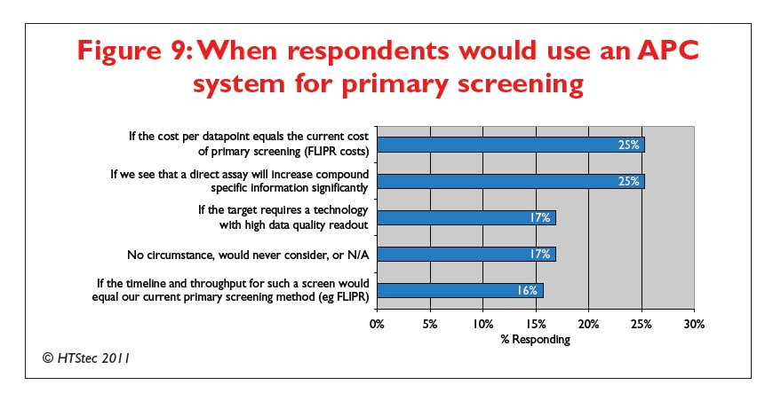 Figure 9 When respondents would use an APC system for primary screening