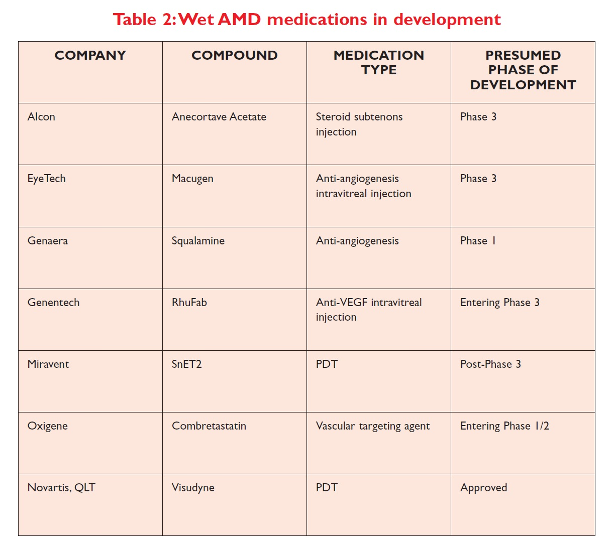 Table 2 Wet AMD medications in development