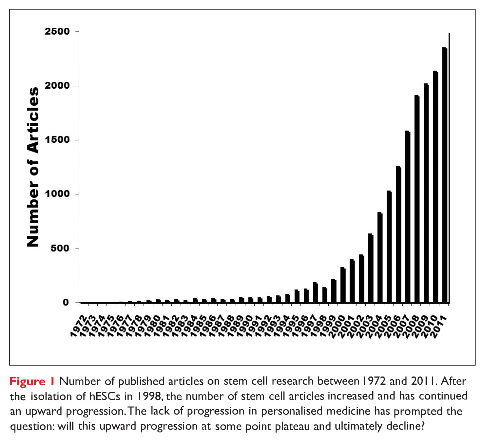 Figure 1 Number of published articles on stem cell research between 1972 and 2011