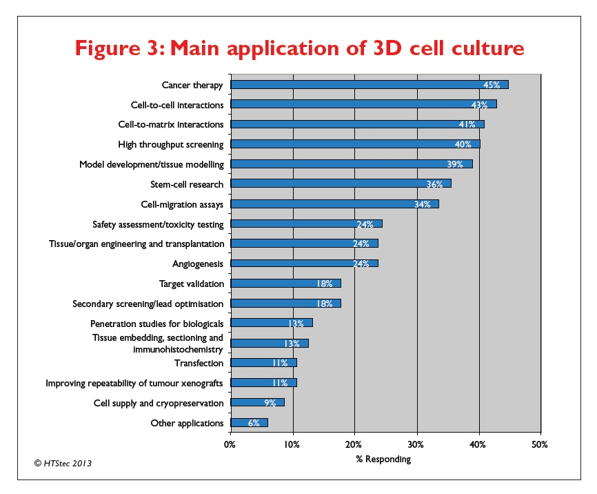 Figure 3 main application of 3D cell culture