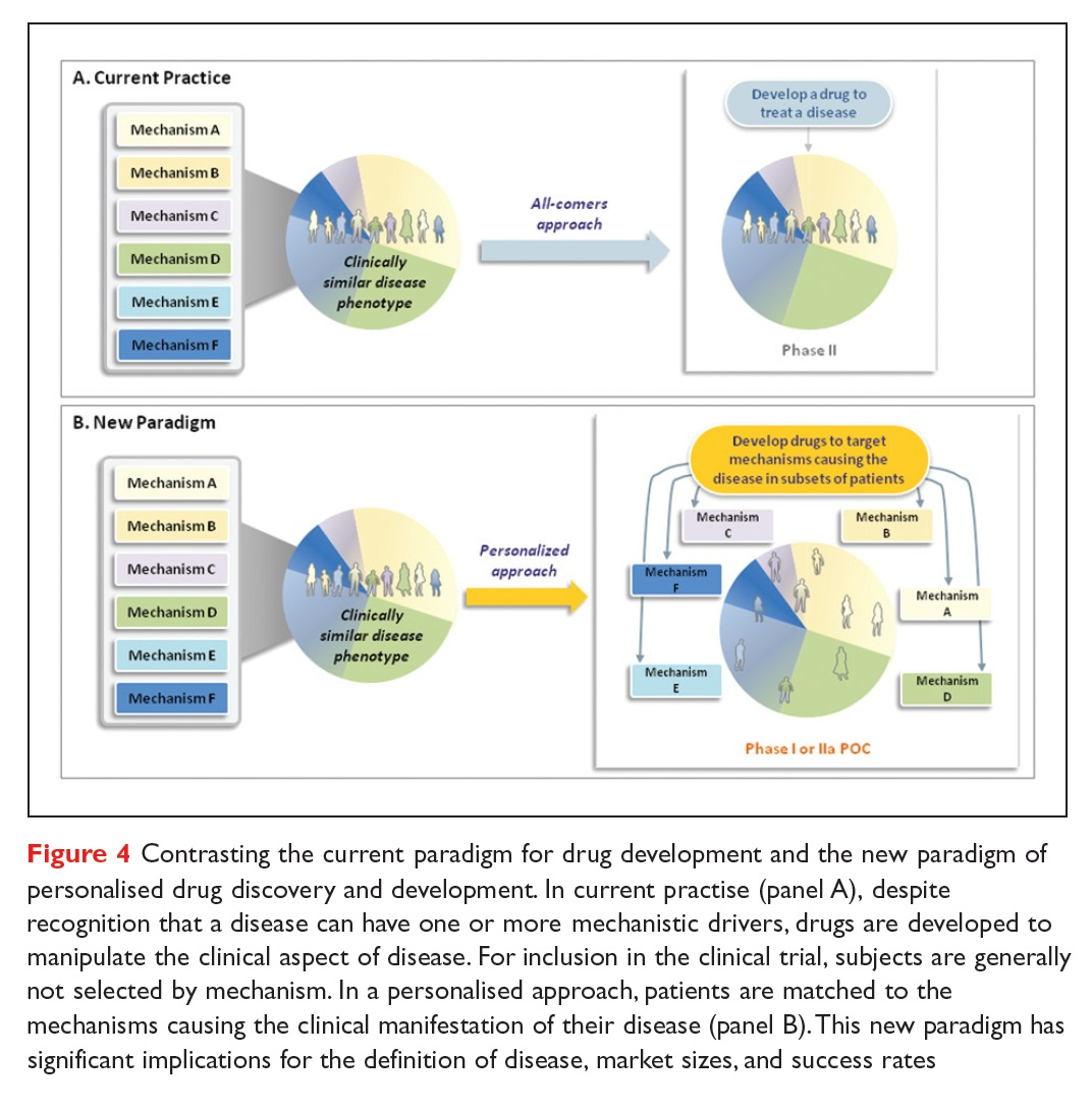 Figure 4 Contrasting the current paradigm for drug development and the new paradigm of personalised drug discovery and development