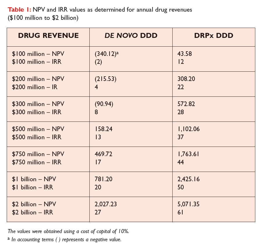 Table 1 NPV and IRR values as determined for annual drug revenues
