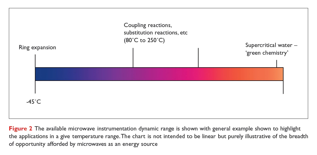 Figure 2 The available microwave instrumentation dynamic range is shown with general example